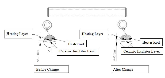 Heating Layer