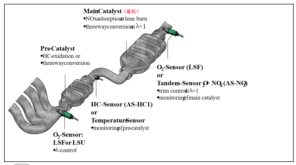 How Many Oxygen Sensors Does A Car Have?