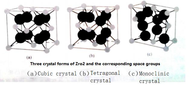 The crystal structure of ZrO2 material