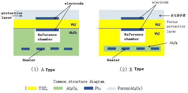 Typical structure of switch type oxygen sensor sensitive element