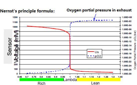 oxygensensor characteristic curve