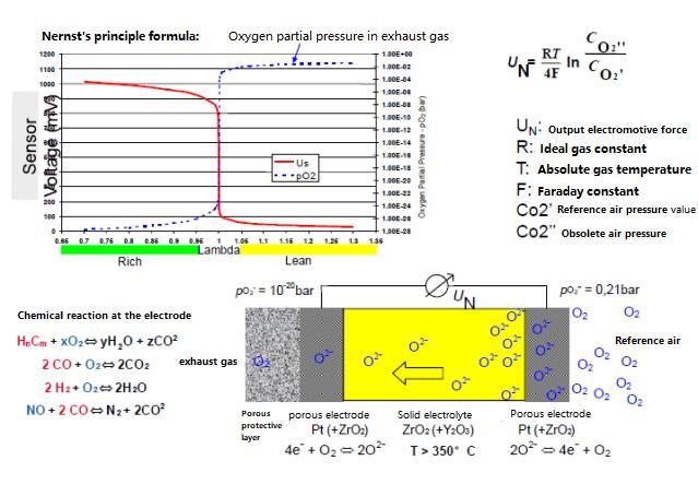 oxygen sensor working principle