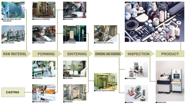 PHOTO:Manufacturing process / RAW MATERIAL > FORMING > SINTERING > GRINDING AND BONDING > INSPECTION > PRODUCT